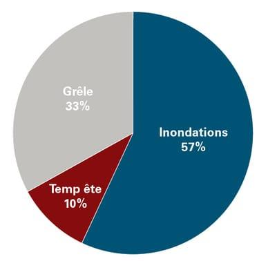 Source: indemnités de sinistres payées par la Mobilière pour des dommages aux bâtiments, au contenu de bâtiment et aux véhicules, 1994–2014