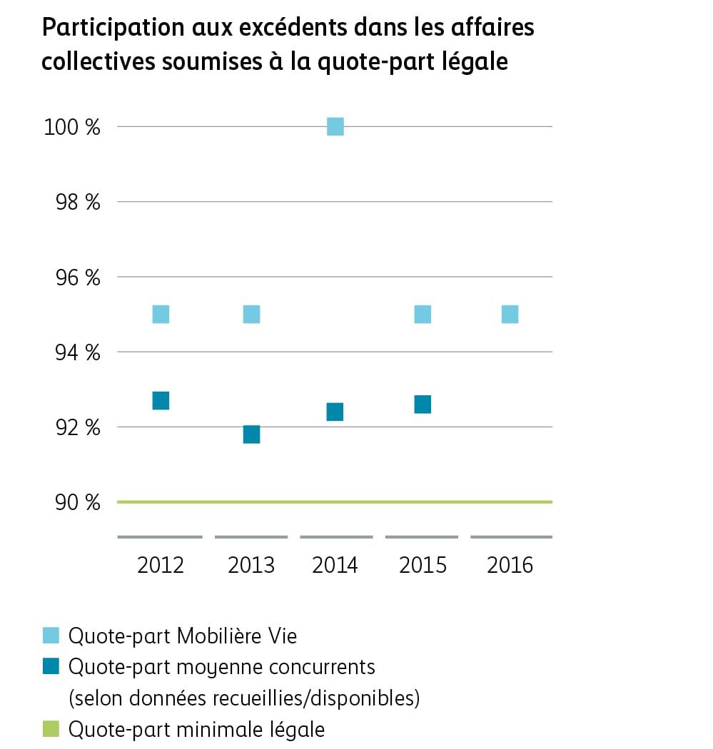 Participation aux excédents dans les affaires collectives soumises à la quote-part légale