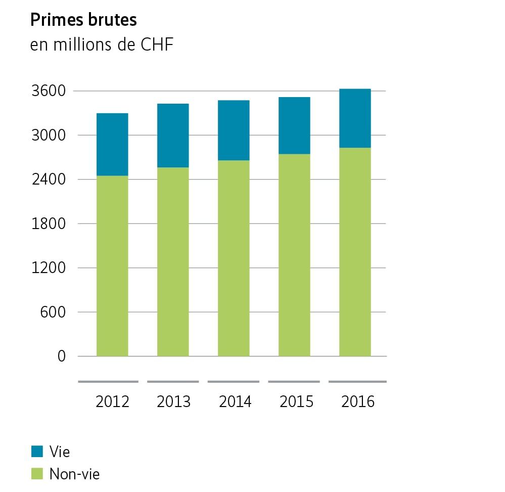 Primes brutes