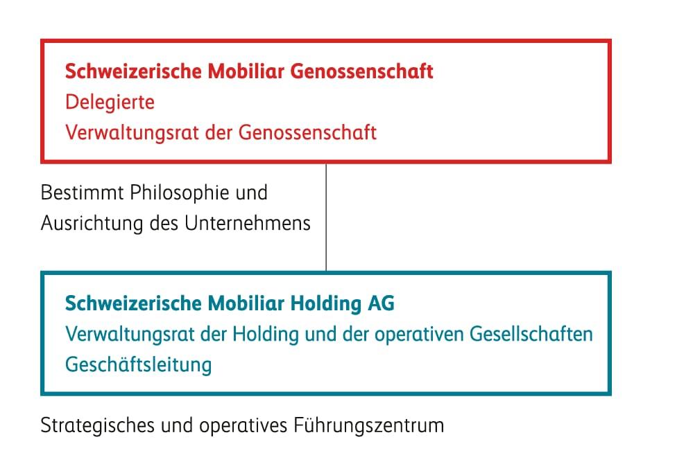 Organigramm Genossenschaft und Holding