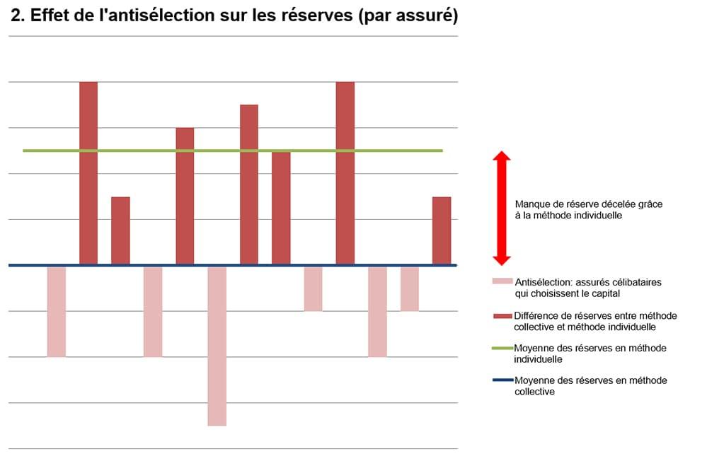 Effet de l'antisélection sur les réserves (par assuré)