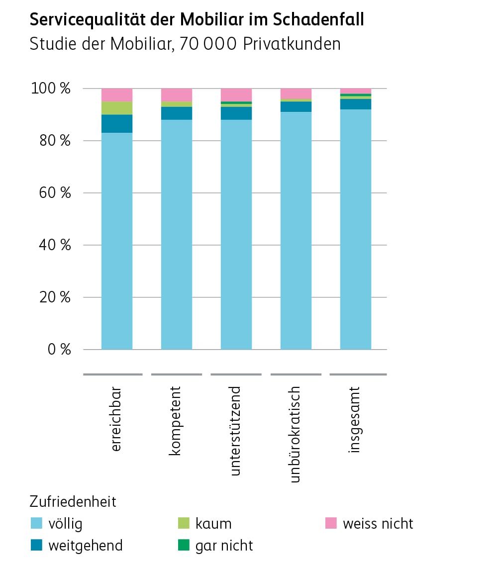 Servicequalität der Mobiliar im Schadenfall