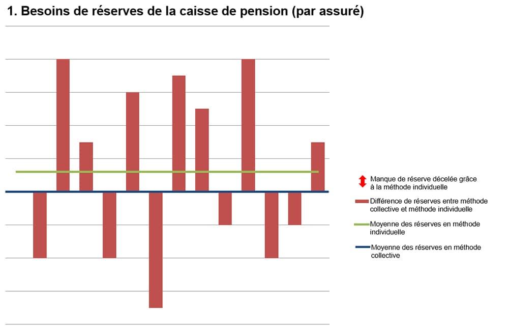 Besoins de réserves de la caisse de pension (par assuré)