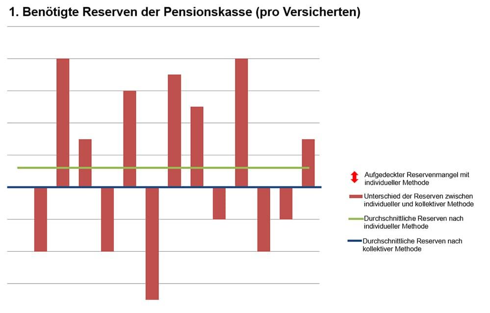 Auswirkungen der Antiselektion auf die Reserven  (pro Versicherten)