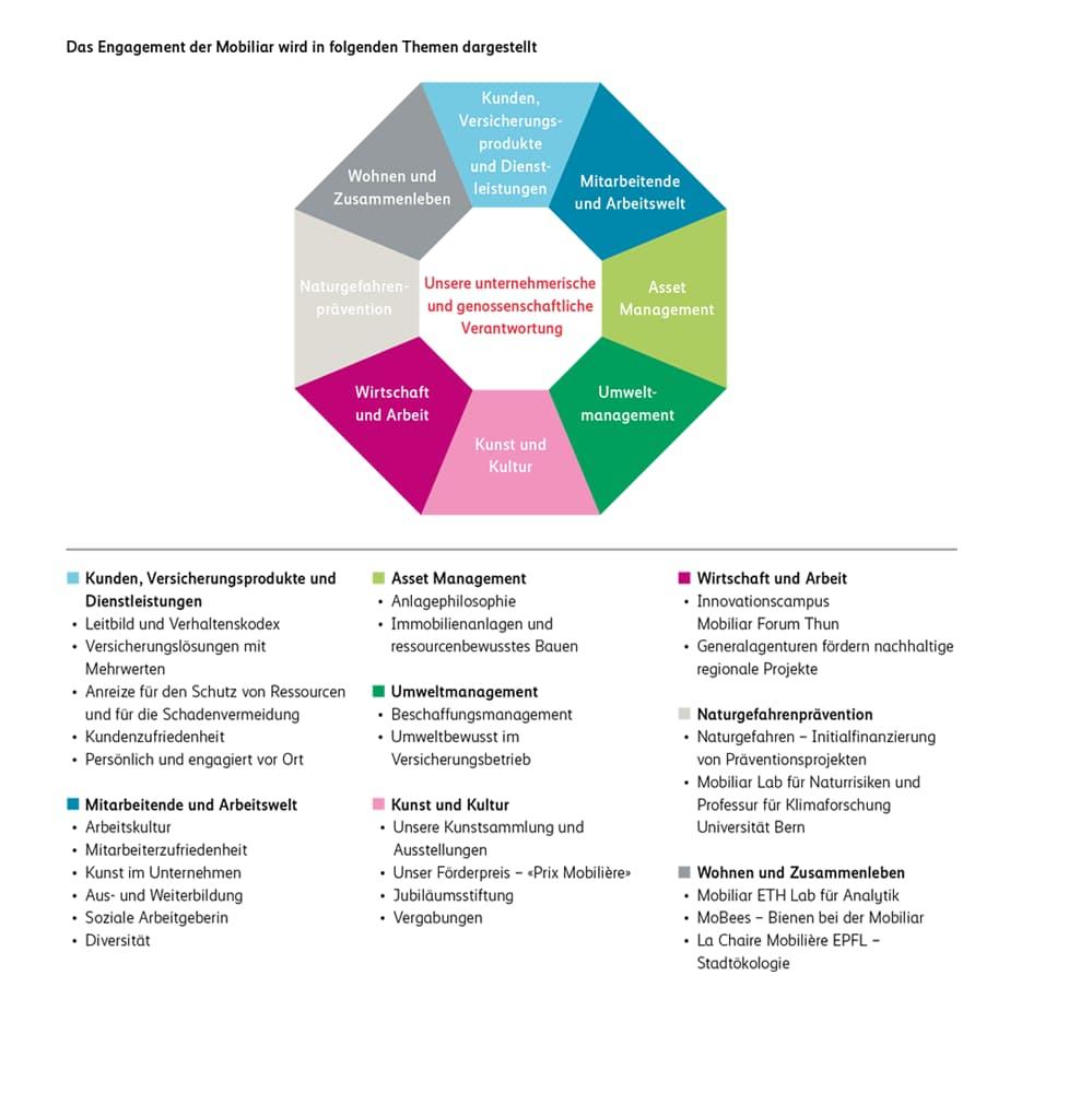 Das Engagement der Mobiliar