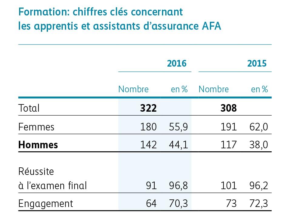 Formation: chiffres clés concernant les apprentis et assistants d'assurance AFA