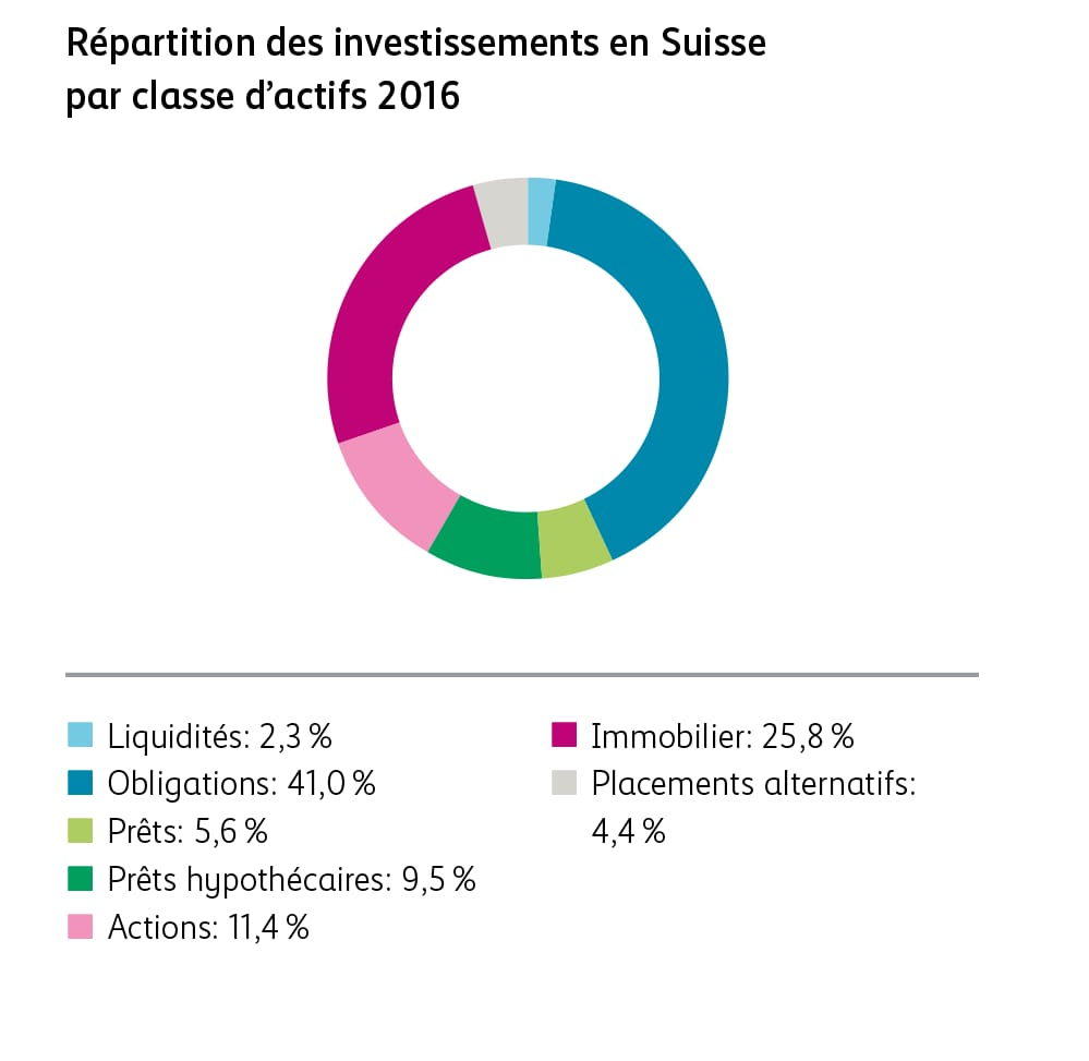 Röpartion des investissements en Suisse