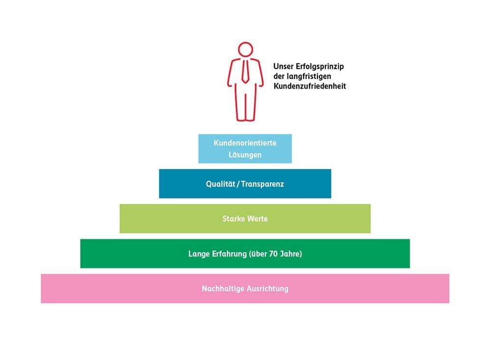Erfolgsprinzip der beruflichen Vorsorge