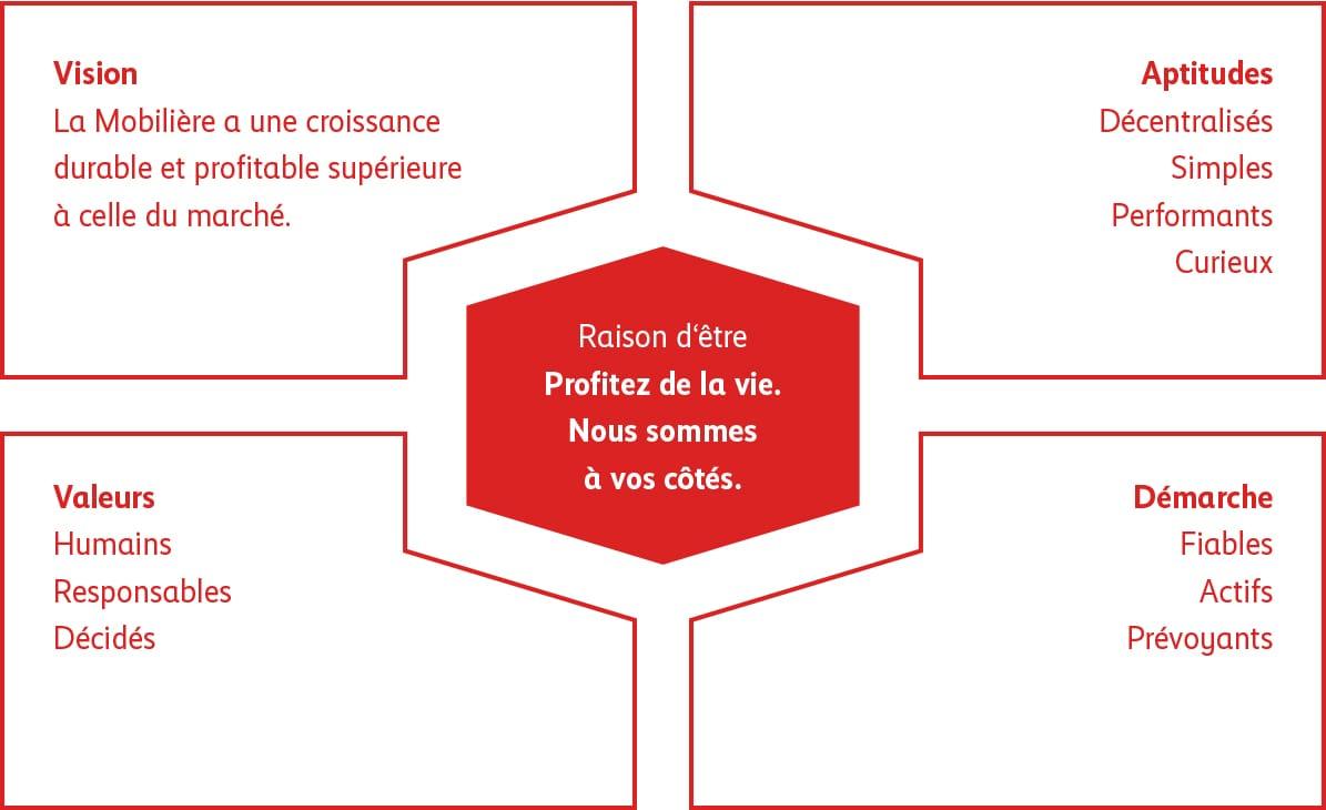 Charte du Groupe Mobilière
