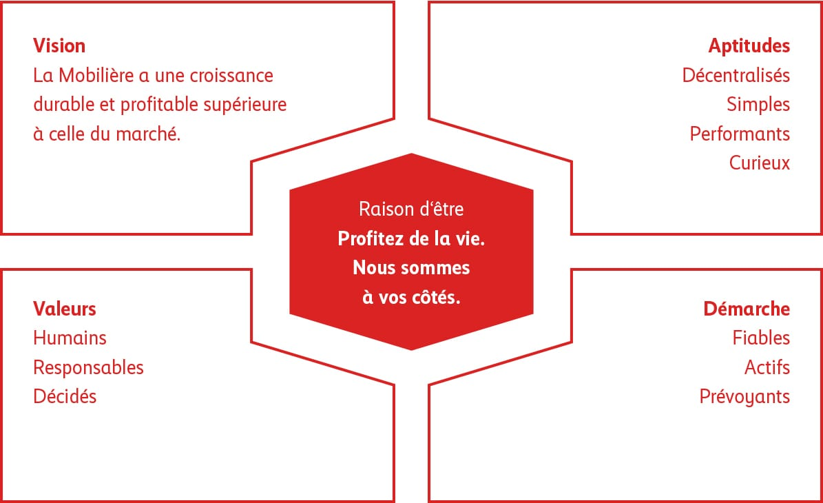 Charte du groupe mobili re la mobili re for Idees entreprise lucrative